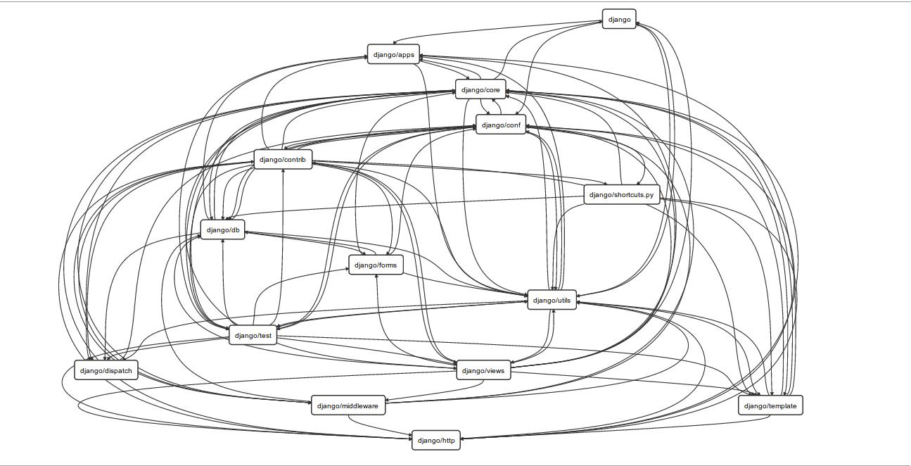 Django dependency graph